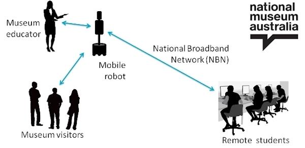 Concept of Australia's Museum Robot
