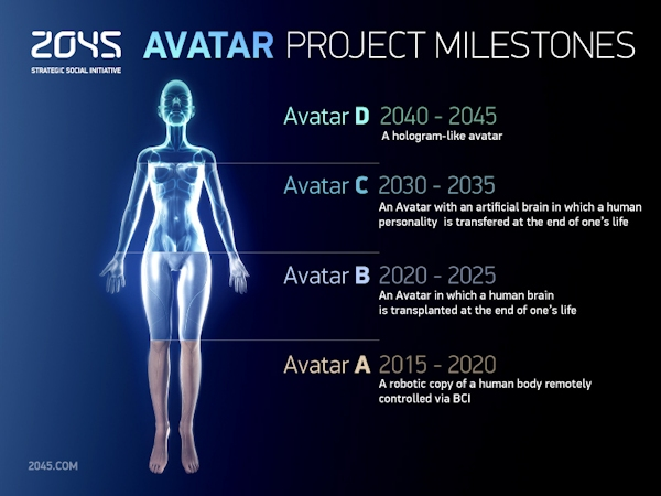 Project Avatar milestones