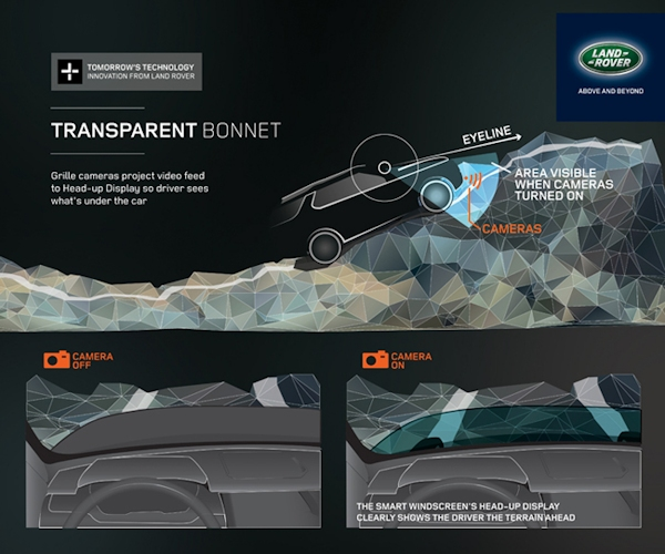 Land Rover invisible bonnet concept