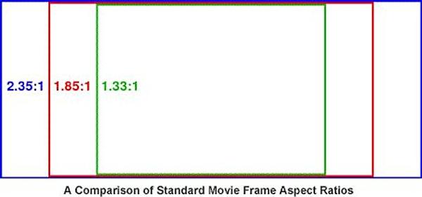 Comparison of standard movie frame aspect ratios